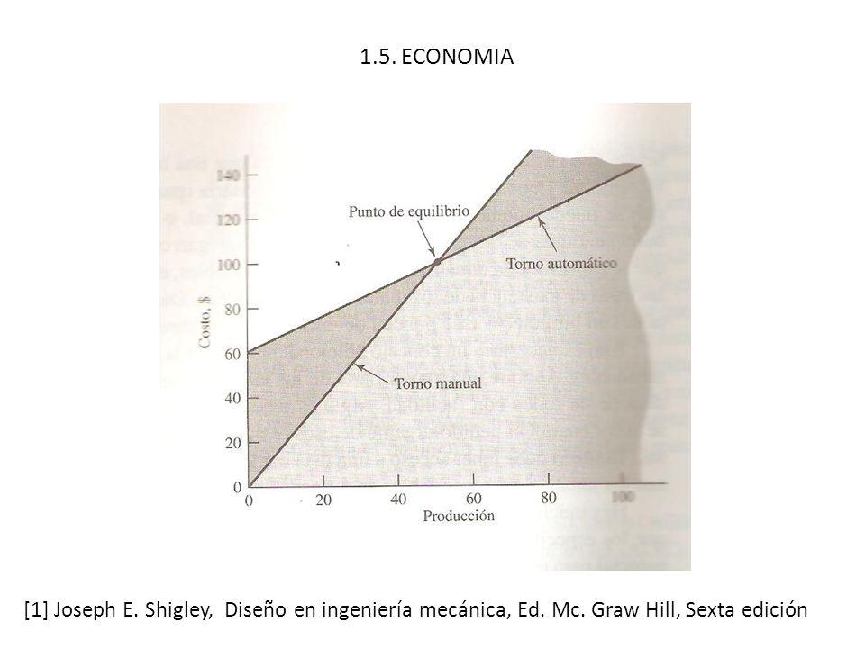 1.5. ECONOMIA [1] Joseph E. Shigley, Diseño en ingeniería mecánica, Ed.